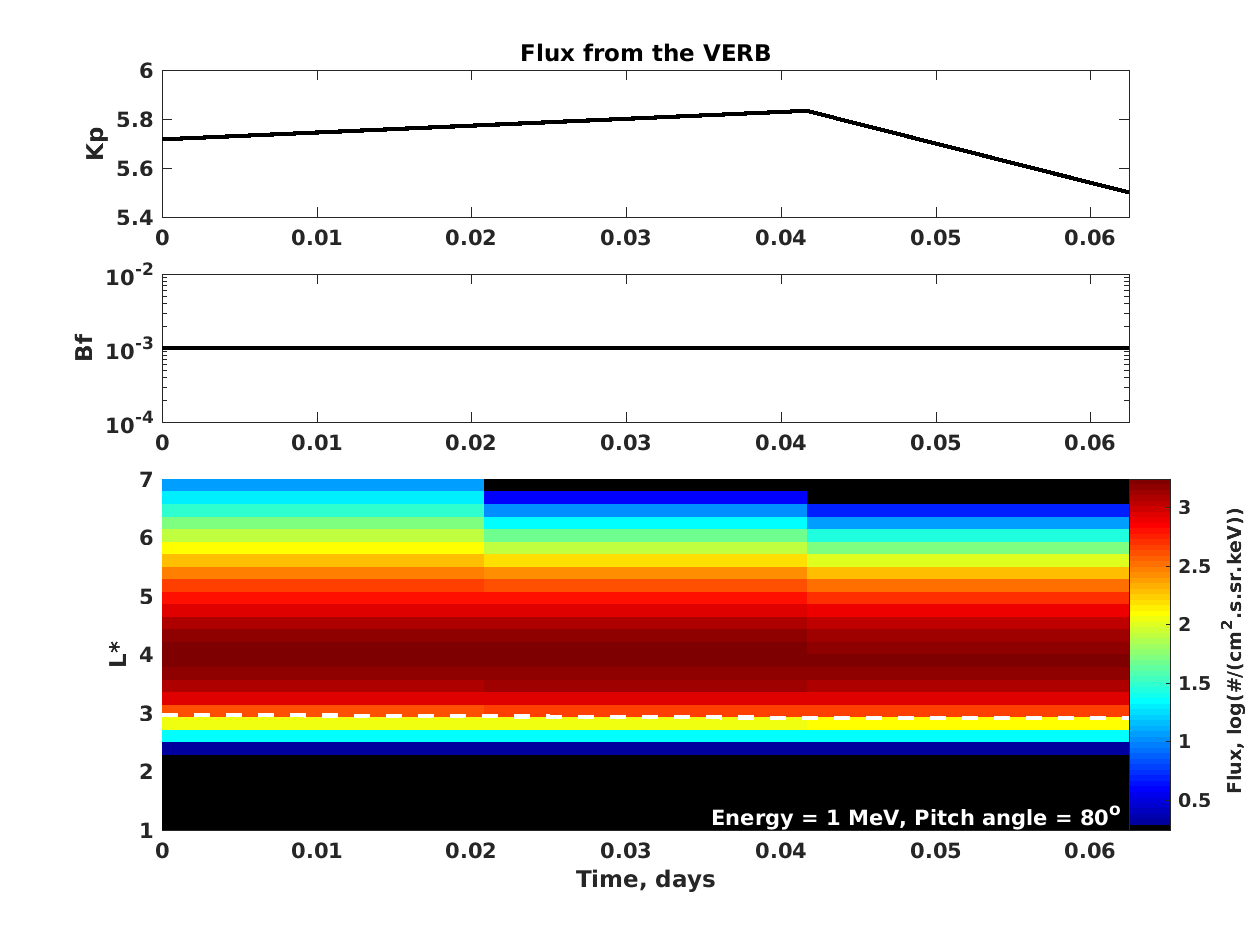 Flux L-time plot