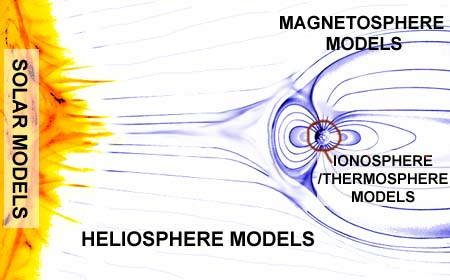 Picture of Solar, Magnetosphere, Helisphere and Ionosphere models